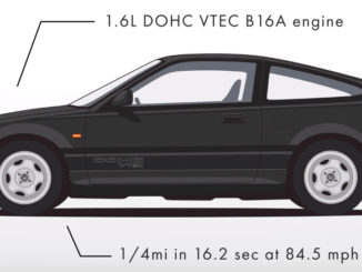 Evolution of the Hnoda civic Hatch - CRX Si-R EF8