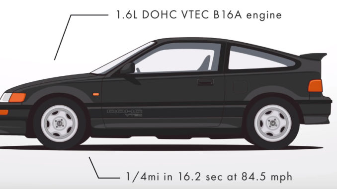 Evolution of the Hnoda civic Hatch - CRX Si-R EF8